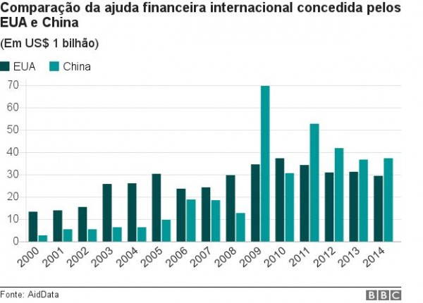 _98402465_chart_spanish_chinese_us_of_aid_ws_portuguese5